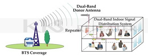 Dual-Band GSM&DCS Pico Repeater